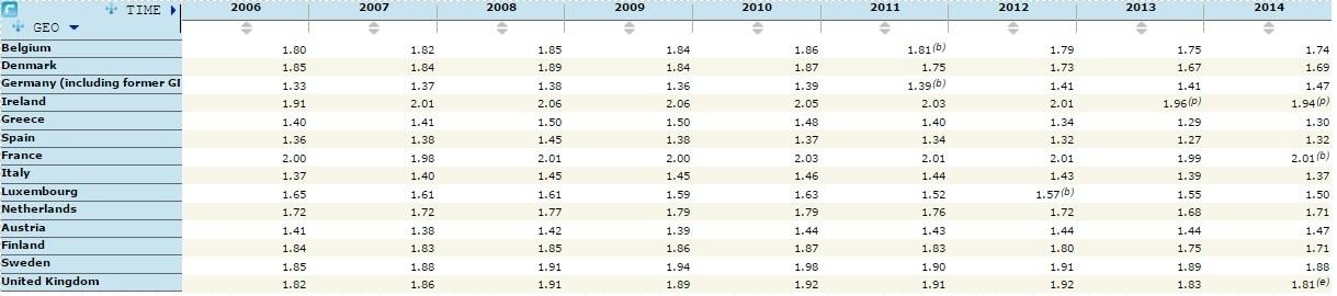 Eurostat_statistica